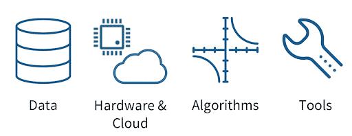 Data advances in modern ML