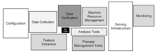 Hidden Technical Debt in Machine Learning