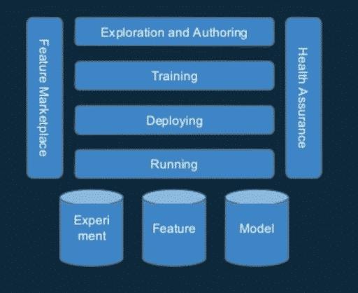 LinkedIn Pro-ML