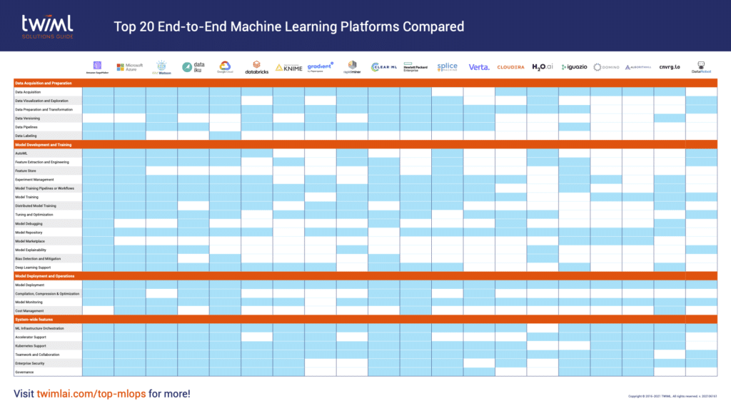 Top 20 End-to-End ML Platforms Compared