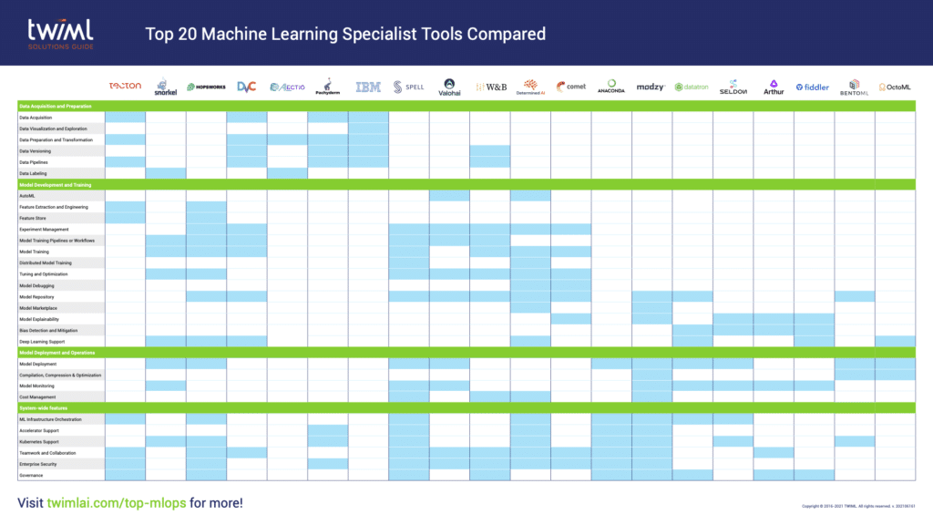 Top 20 Specialist ML Tools Compared