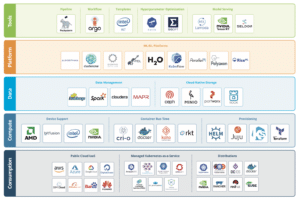 Kubernetes-Centric ML Infrastructure Diagram