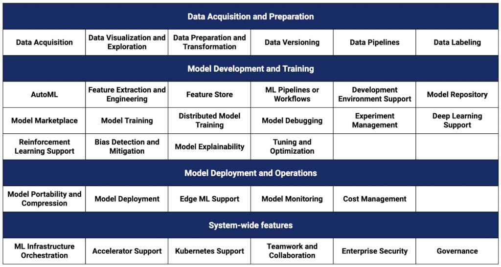 Key Features of MLOps Platforms and Tools